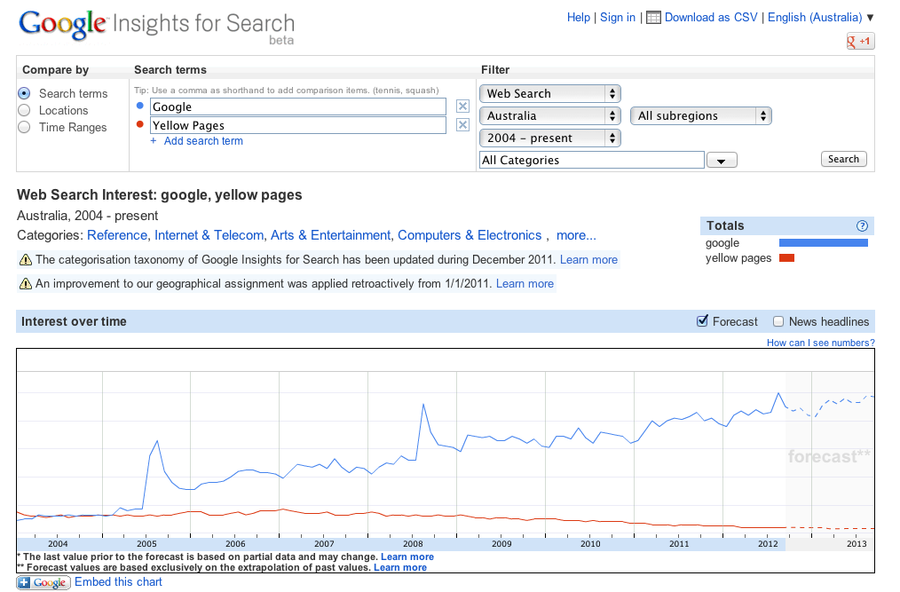 Google V Yellow Pages