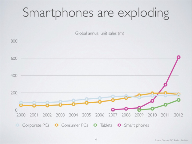 Smartphone growth | Mobile Websites