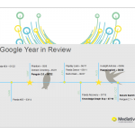 Google Review Timeline 2013