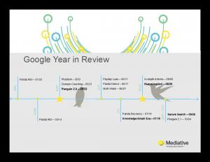 Google Review Timeline 2013