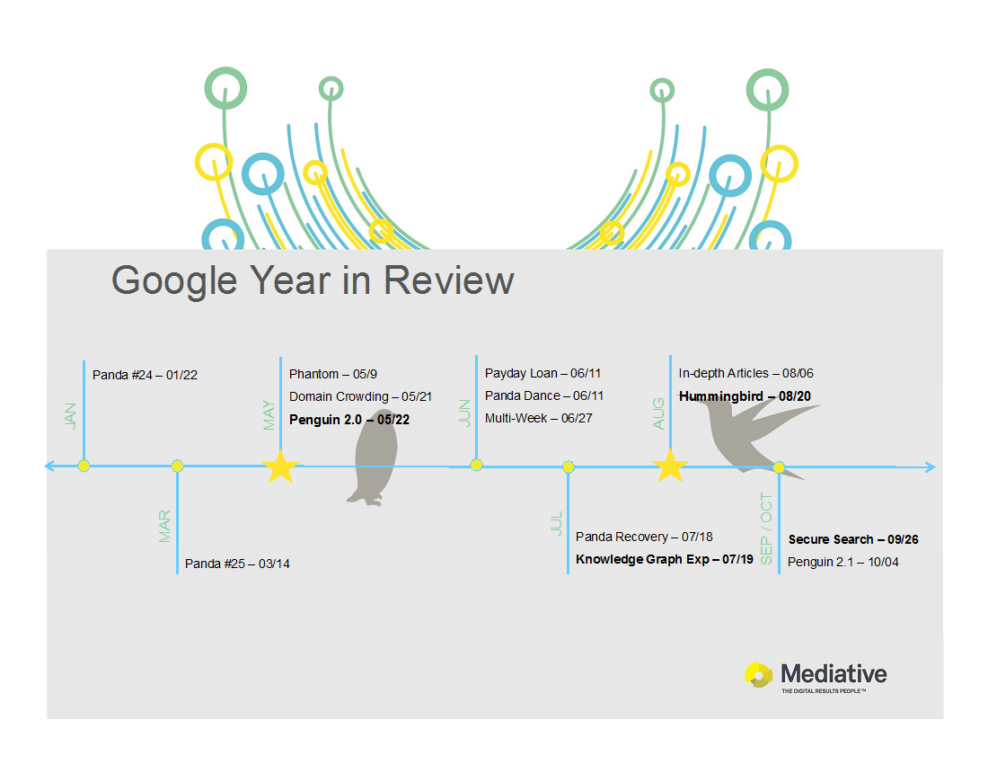 Google Algorithm Timeline Google Review Timeline 2013