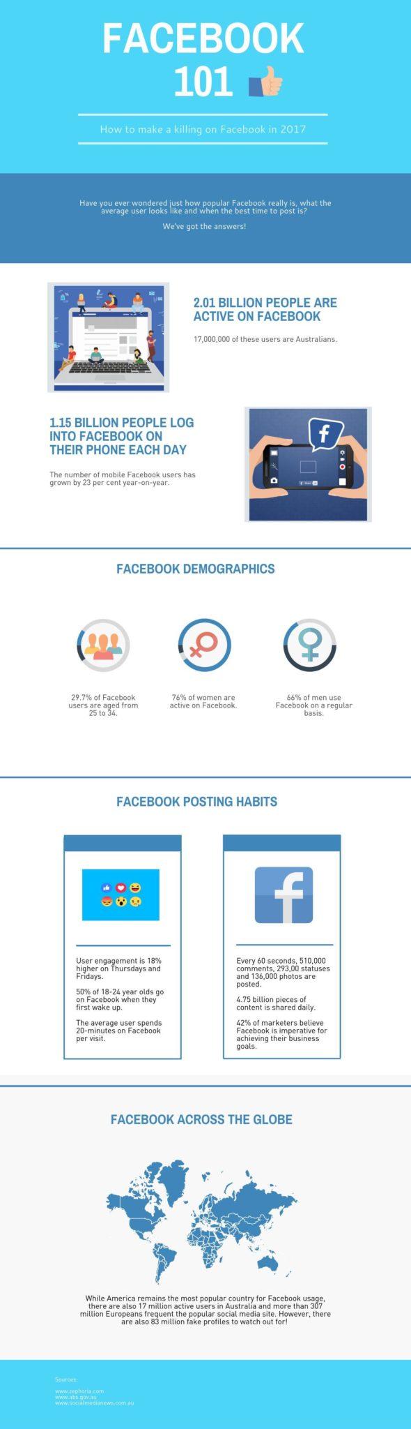 Facebook usage stats 2017