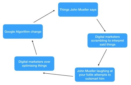 the John Muller circle