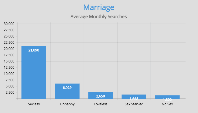 marriage statistics