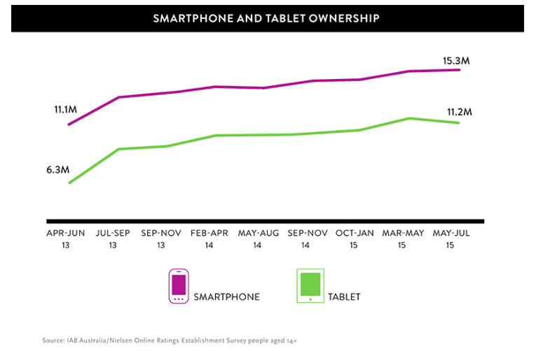 smartphone and tablet ownership graph