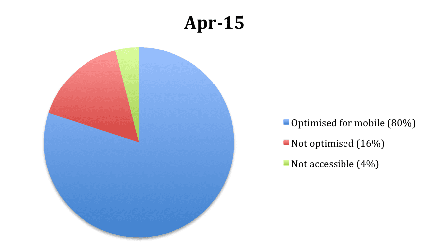 pie chart of sites optimised for mobile