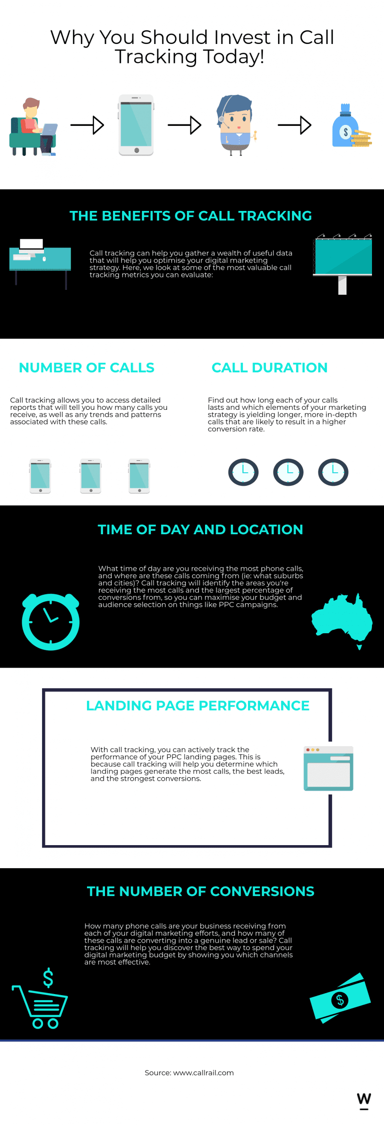 call tracking infographic
