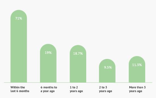 mobiel personal assistants graph