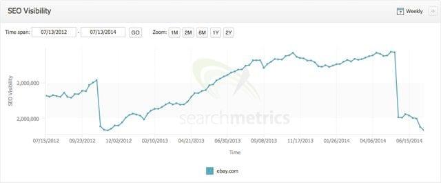 SEO visibility graph