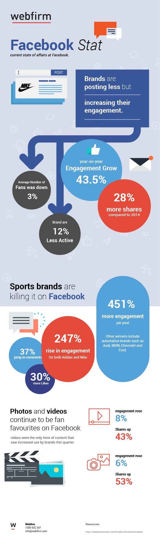 Facebook statistics - Webfirm digital marketing agency Melbourne