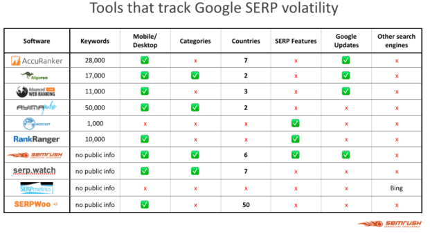 tools that track SERP volatility