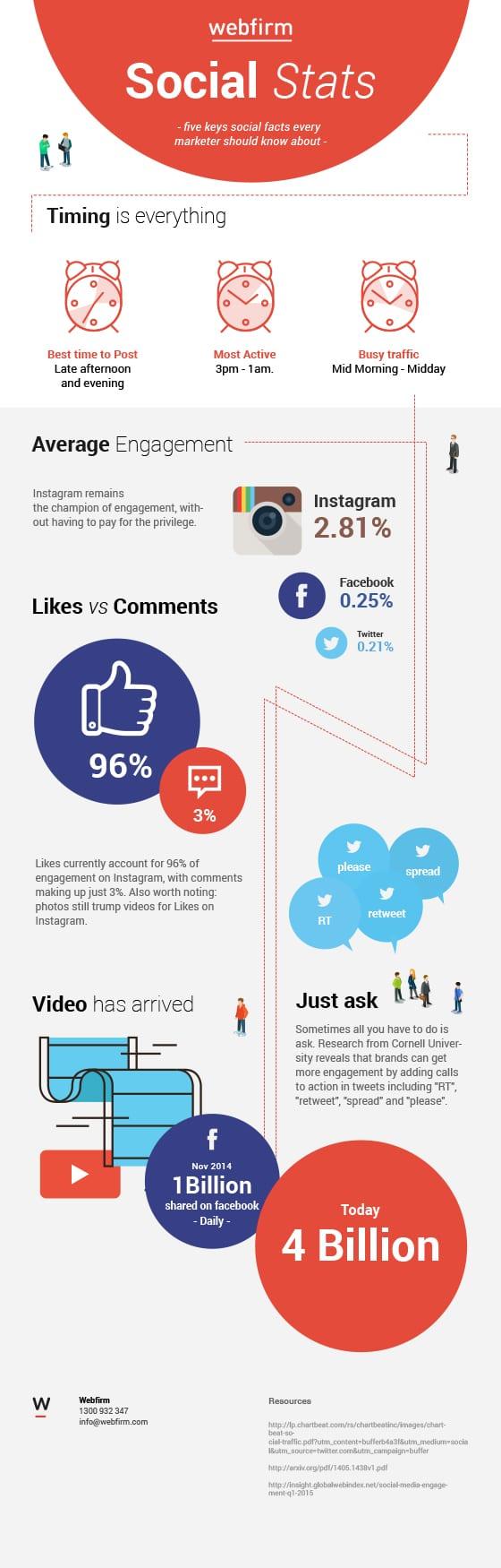 social media statistics - Webfirm Melbourne digital marketing agency