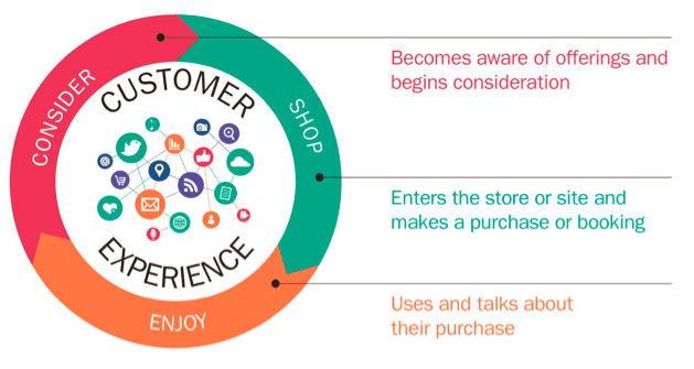 customer journey circle