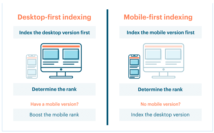 information on desktop vs mobile first indexing