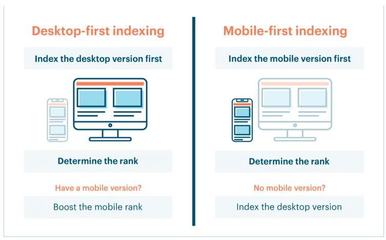 information on desktop vs mobile first indexing