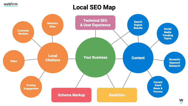map of local SEO search factors