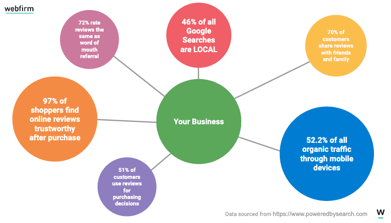 bubble map of business listing statistics