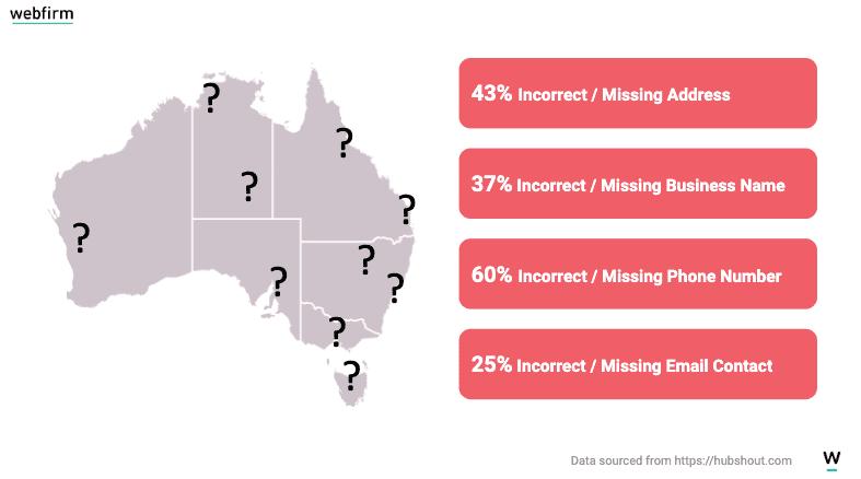 statistics on Australian business listing data